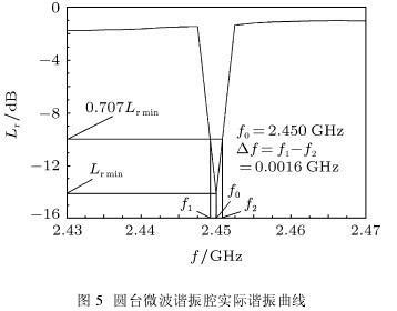 以下从圆台微波谐振腔的实际谐振性能和微波源输出功率的频谱特性来